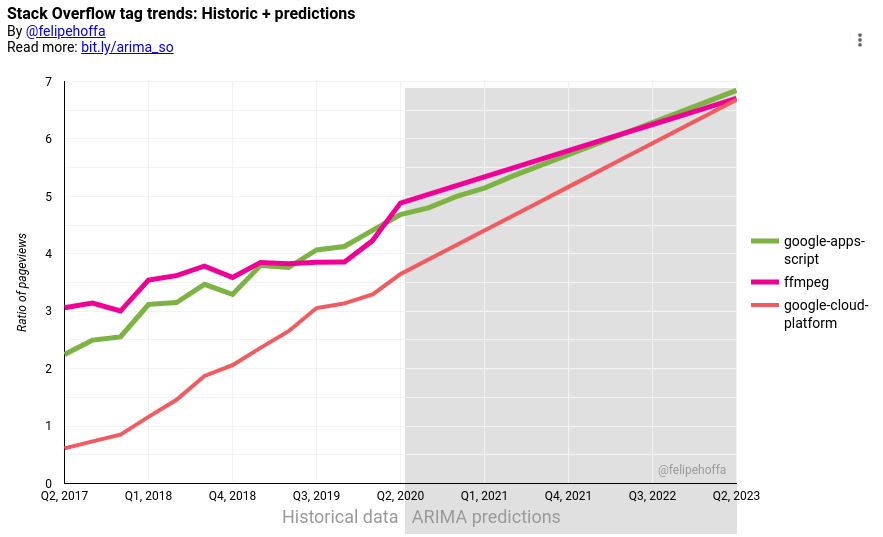 Stack Overflow tag trends: Historic + predictions